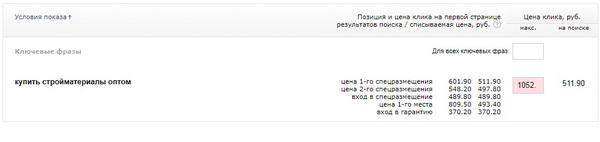 Цена за контекстную рекламу в ЯндексДиректе